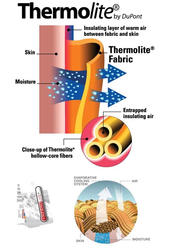 Themolite, izolație termică sintetica pentru sacul de dormit