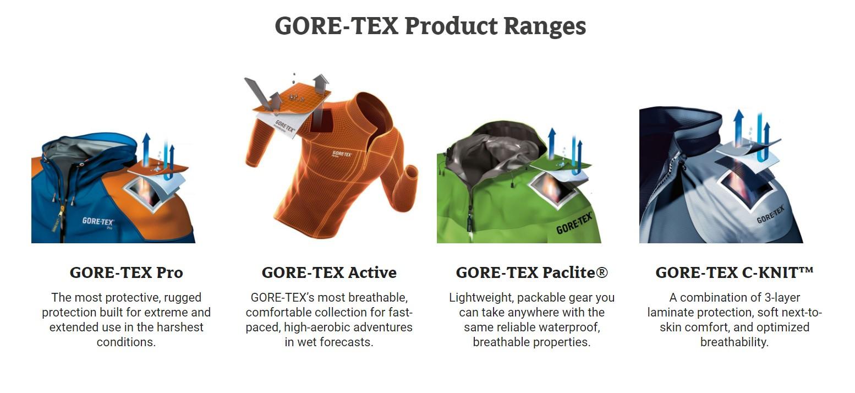 Gore-Text Range
